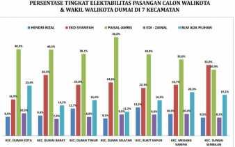 Pilkada Dumai 2020, Paisal Amris Diprediksi Menang di 5 Kecamatan