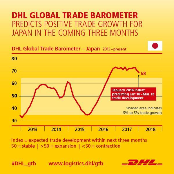Auto industry will drive Japan near-term economic growth, DHL trade data suggests