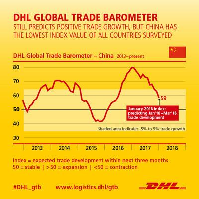 Consumption-driven economy to drive China's continued trade growth, according to DHL trade data